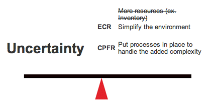 Uncertainty ECR	Simplify the environment CPFR	Put processes in place to handle the added complexity