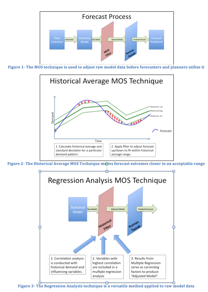 Forecast Process Historical Average MOS, Regression Analysis MOS Technique