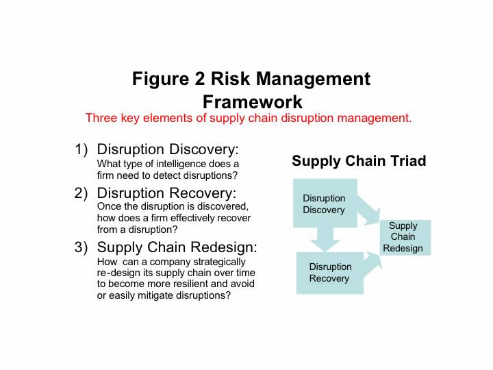 How do supply chain risks occur a managerial framework for Supplier contingency plan template
