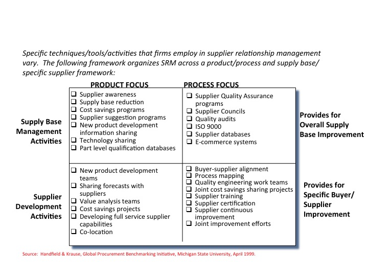 the relationship between supply chain and The relationship between green supply chain management and performance: a meta-analysis of empirical evidences in asian emerging economies.